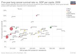 Cancer Our World In Data