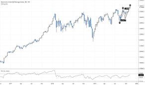 Dow Jones Index Chart Dji Quote Tradingview India