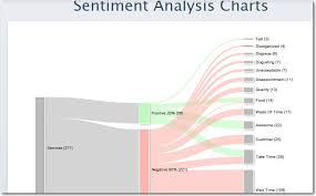 Analytics Chart Turn Your Text Analytics Findings Into Story Telling