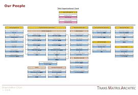 Tma Introduction