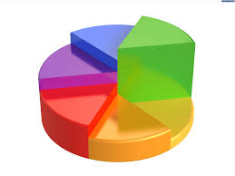 Powerpoint Pie Chart Animation How To Create A Quarter Circle In Powerpoint