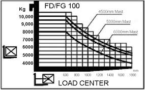 Forklift Load Chart Formula Load Capacity Specifications On A Hyster H65xm Forklift Load