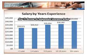Median salary 49 910 typical hours 40 45hr weekdays. Insurance Companies Insurance Broker Salary