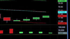 Live Candlestick Stock Charts Best Picture Of Chart