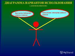 Презентация на тему Дипломная работаАВТОМАТИЗИРОВАННАЯ БАЗА  4 ДИАГРАММА ВАРИАНТОВ ИСПОЛЬЗОВАНИЯ для администратора
