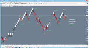 Renko Charts Mt5 Bermuda Triangle Renko Chart Probability