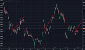 Dave And Busters Prices Chart Play Stock Price And Chart Nasdaq Play Tradingview