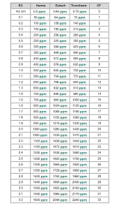 Ec Ppm Conversion Chart Ppm In Dwc What Are Your Levels Microgrowery