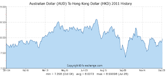 Aus Dollar Chart Australian Dollar Aud To Hong Kong Dollar Hkd History