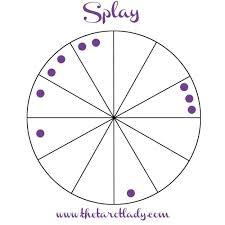 Splay Chart Star School Lesson 11 Chart Patterns The Tarot Lady