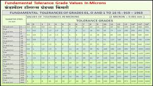 Metric Machining Tolerance Chart Machining Tolerances
