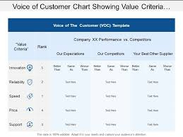 Voice Of Customer Chart Showing Value Criteria With