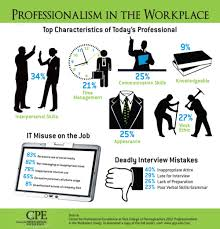 professionalism in the workplace professionalism  here s some numbers on workplace professionalism from this last year showing how today s professional is a combination that is largely skills