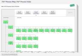 itil process the itil process map