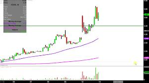 Eastman Kodak Company Kodk Stock Chart Technical Analysis For 11 12 18
