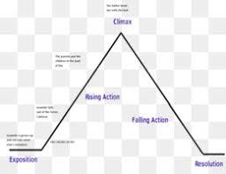 Narrative Structure Png And Narrative Structure Transparent