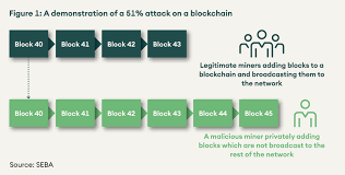 No single entity has achieved close to 51% control of the bitcoin hashrate, which makes the possibility of such an attack very rare. Are Blockchains Safe How To Attack And Prevent Attacks Seba