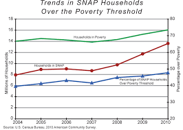 Texas Poverty Level Chart Restoring A True Safety Net National Affairs