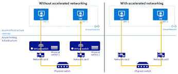 Ethernet Switch Network Diagram New Erstellen Virtueller Azure Puter ...