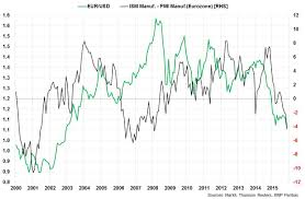 The Us Manufacturing Slowdown A Dollar Story William De