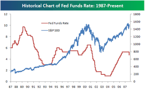 Federal Funds Rate Historical Chart Bespoke Investment Group Historical Chart Of The Federal