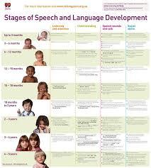 Stages Of Speech And Language Development Chart001 Pdf Ashx