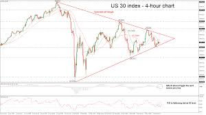 Technical Analysis Us 30 Index Trades In Symmetrical