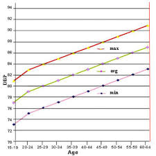 Blood Pressure Pulse Chart By Age Blood Pressure Chart