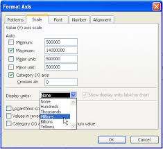 Excel Chart Number Format Millions Millions And Thousands In Charts In Microsoft Excel Office