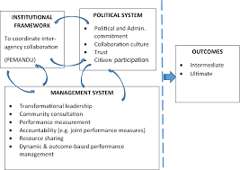 An Outcome Based Dynamic Performance Management Approach To