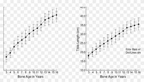 Bone Age Chart Cute Bone Age Chart Also A Bone Length Chart For The Femur