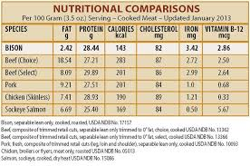 Usda Meat Nutrition Chart Bison Basics Nutrition
