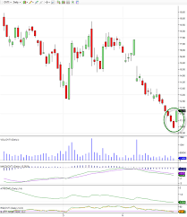 Stock Charts With Indicators Custom Indicator Finds Bullish Candlestick Patterns In Stock