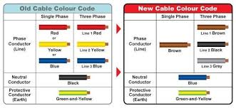 can i use any color wire as a live wire? quora 3 Phase 220v Wiring Colors so, do not use any color for live wire ! 220v 3 phase wiring colors