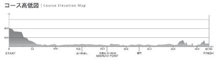 Tokyo Marathon Elevation Chart Accessj Running Tokyo Marathon Part 1
