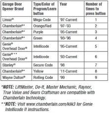 genie garage door opener manualGarage Doors  71csq3nzurl Sl1030 Programming Clicker Garage Door