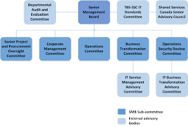 Shared Services Canada Org Chart Audit Of Shared Services Canadas Governance Framework