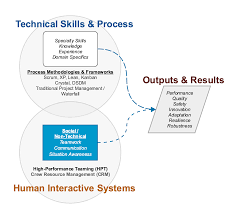 the aglx blog the science of effective high performing teams the missing half of team performance the social skills behind high performance teaming