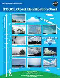 Cloud Identification For Pilots Turbulence
