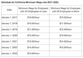 What Is Cas 2017 Minimum Wage Attorney Branigan Robertson
