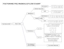 Peacemanzach Factoring Flowchart Chart Algebra Calculus