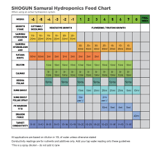 Veg Bloom Ro Soft Feed Chart Shogun Samurai Hydroponics Feed Chart Blog Growell
