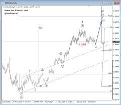 Eur Usd Yahoo Chart Eurusd X Interactive Stock Chart Eur Usd Stock Yahoo Finance