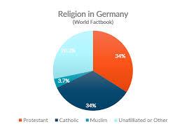 German Religion Holidays Festivals Holiday Calendar