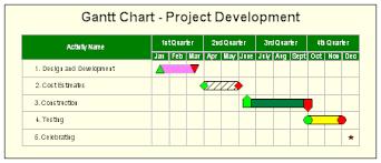 gantt charts gantt charts and project schedules
