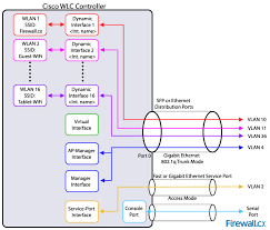 cisco wlc interfaces ports their functionality understand how cisco wireless controllers interfaces ports functionality 4