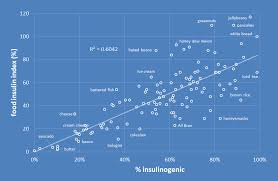 Insulin Range Chart How To Harness The Power Of The Insulin Index Of Foods