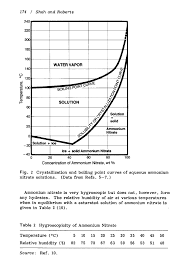 Properties Of Ammonium Nitrate