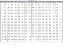 Baby Birth Weight Chart Conversion Chart It Prints Out Ok