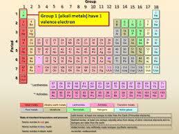 Valence Electrons - Presentation Chemistry - SliderBase